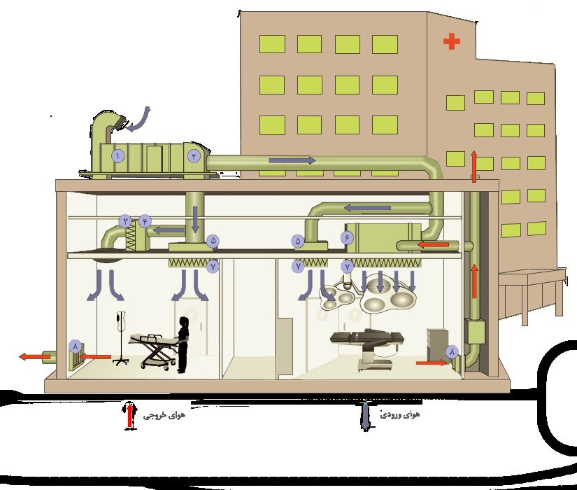 سیستم تهویه هوای بیمارستانی
