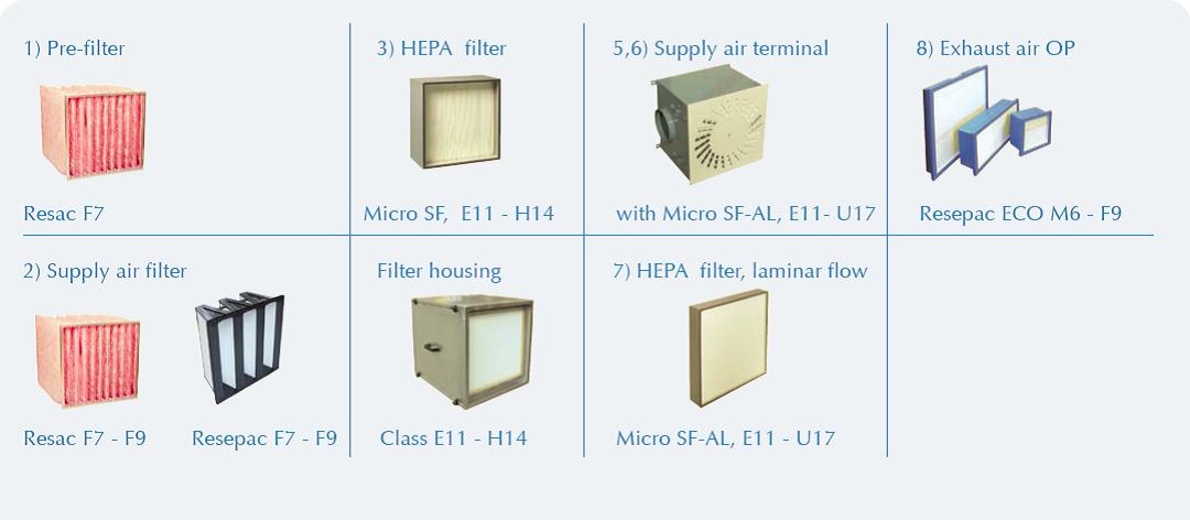 انواع فیلترهای هوای بیمارستانی
